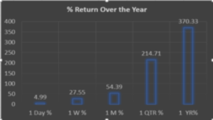 Adani Green Energy Limited- 370% Return in One Year