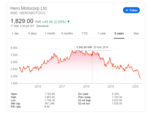 hero moter stock returns