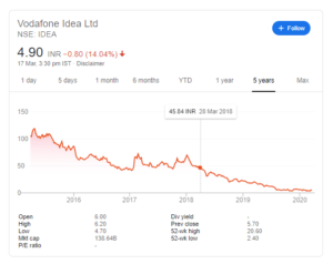 vodafone idea stock returns
